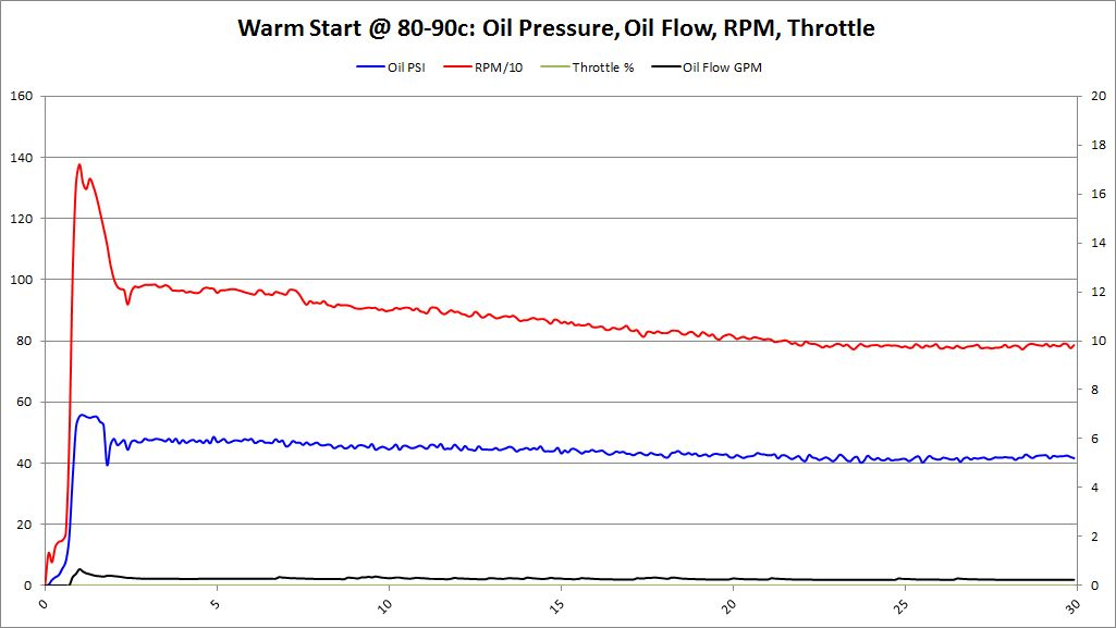 Warm Start, 80-90c, BMW 702 Bearings