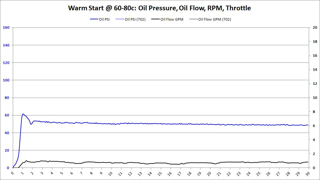 Warm Start, 60-80c, BE Bearings