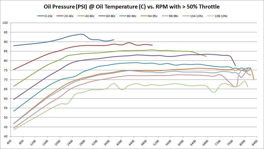 Oil Pressure (PSI) @ Oil Temperature (C) vs. RPM with > 50% Throttle