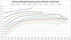 Oil Pressure (PSI) @ Oil Temperature (C) vs. RPM with > 30% Throttle