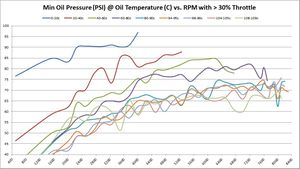 Minimum Oil Pressure (PSI) @ Oil Temperature (C) vs. RPM with > 30% Throttle