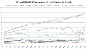 Oil Flow (GPM) @ Oil Temperature (C) vs. RPM with > 5% Throttle
