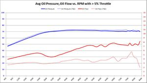 Average Oil PSI, Oil GPM vs. RPM with > 5% Throttle