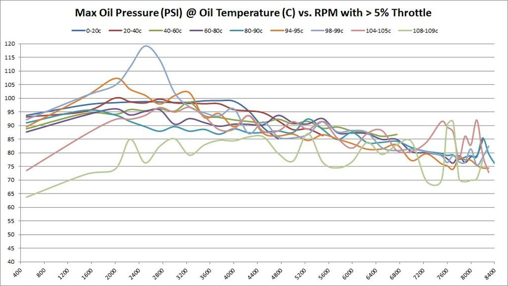 Maximum Oil Pressure (PSI) @ Oil Temperature (C) vs. RPM with > 5% Throttle
