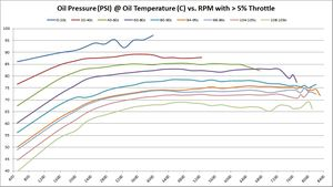 Oil Pressure (PSI) @ Oil Temperature (C) vs. RPM with > 5% Throttle