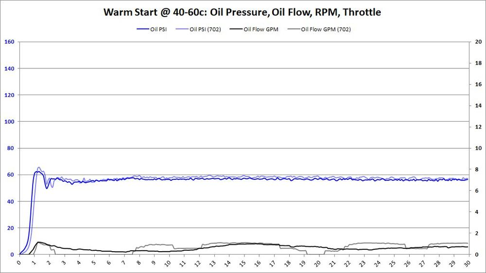 Warm Start, 40-60c, BE Bearings