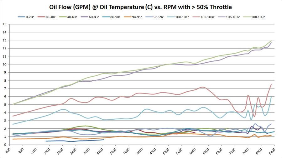 Oil Flow (GPM) @ Oil Temperature (C) vs. RPM with > 50% Throttle