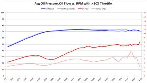 Oil Flow (GPM) @ Oil Temperature (C) vs. RPM with > 30% Throttle