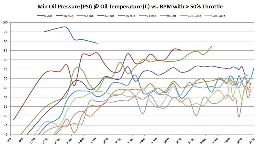 Minimum Oil Pressure (PSI) @ Oil Temperature (C) vs. RPM with > 50% Throttle