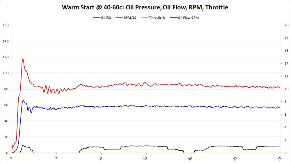 Warm Start, 40-60c, BMW 702 Bearings