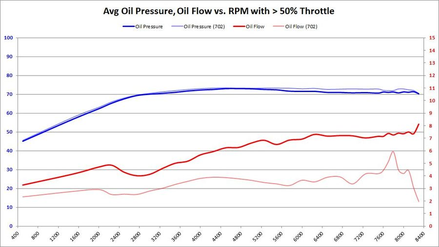 Oil PSI,GPM vs. RPM with > 50% Throttle