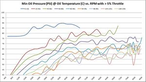 Minimum Oil Pressure (PSI) @ Oil Temperature (C) vs. RPM with > 5% Throttle